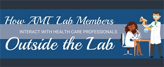 How AMT Members Interact with Health Care Professionals Outside the Lab